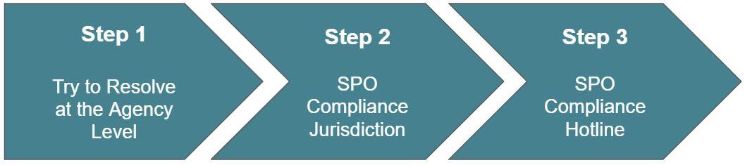 SPO Compliance Website Design Image
